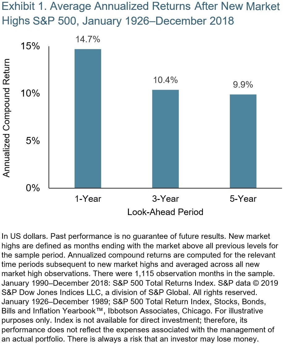 Average Annualized Returns After New Market Highs