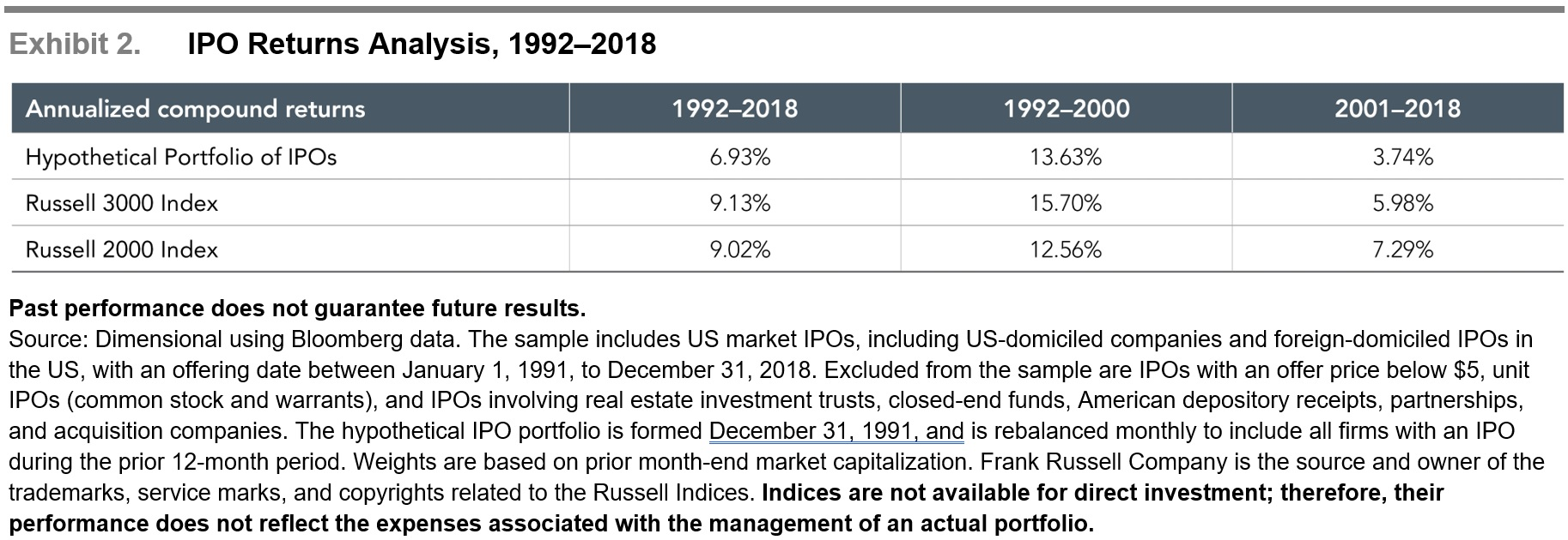 IPO Returns Analysis 1992-2018