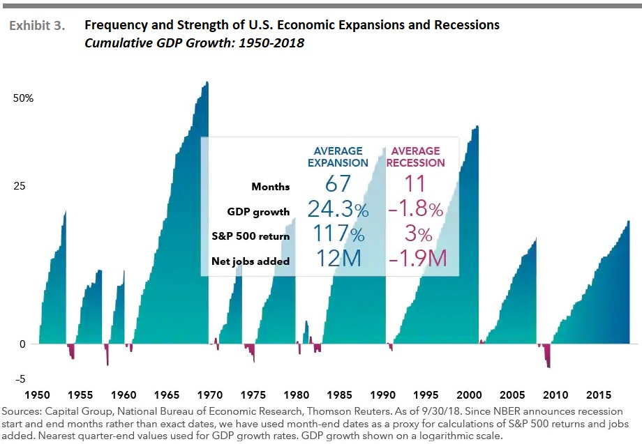 Uncommon Average Frequency and Strength of U.S. Economic Expansions and Recessions