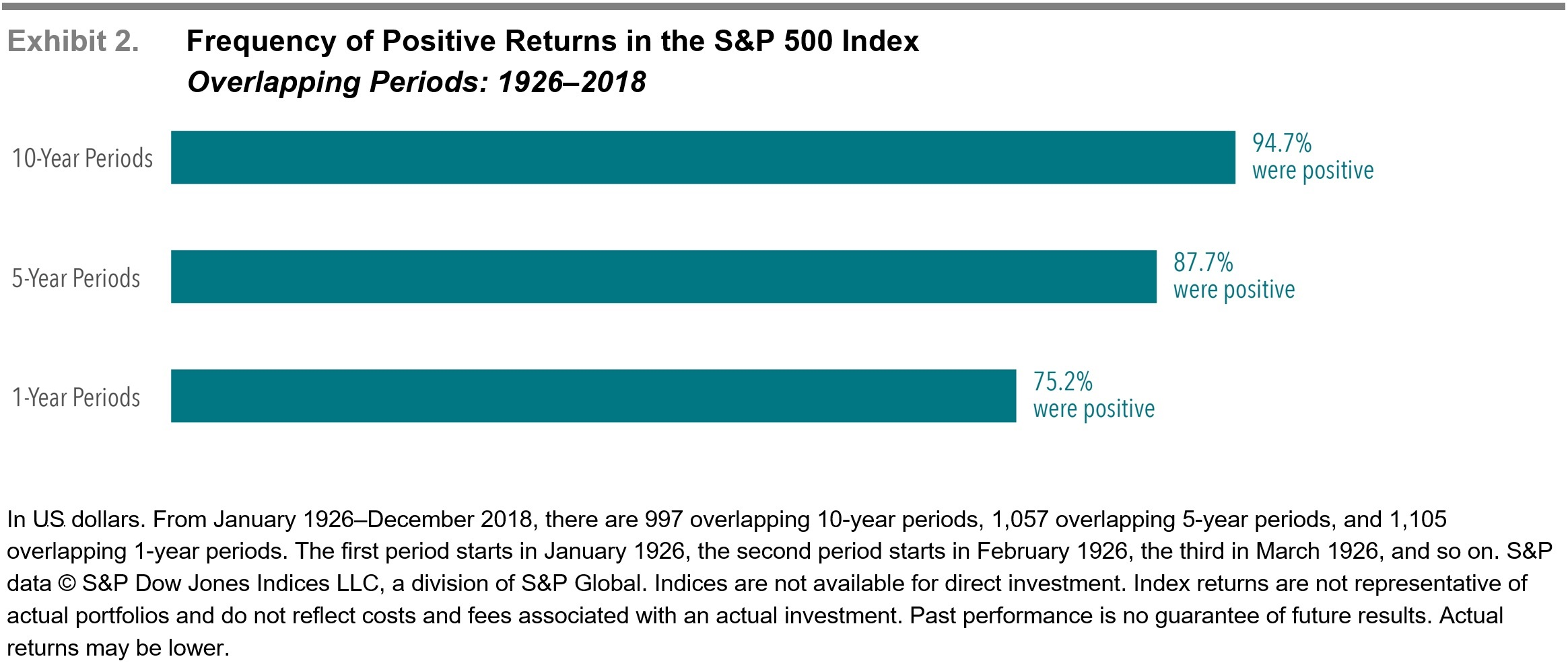 Uncommon Average Frequency of Positive Returns in the S&P 500 Index