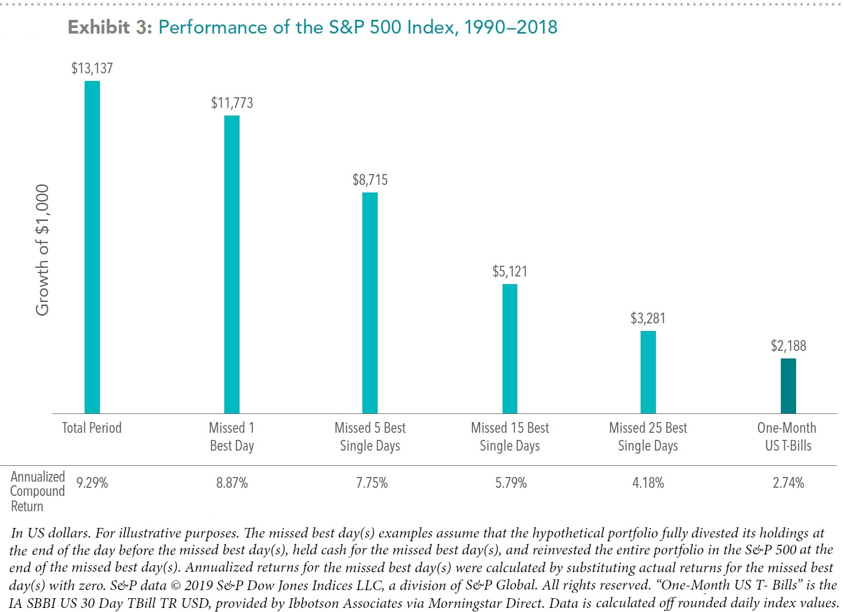 Performance of the S&P 500 Index if Best Days Missed, 1990-2018