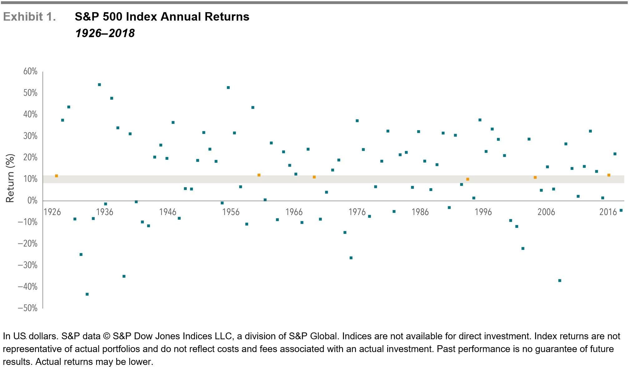 Uncommon Average S&P 500 Index Annual Returns 1926-2018