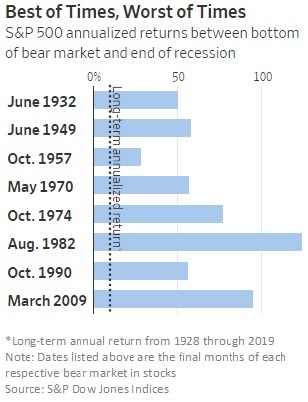 S&P 500 annualized returns between bottom of bear market and end of recession